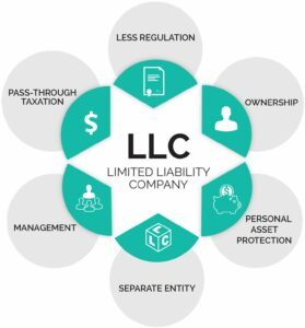 Preserving Anonymity with LLCs | Andrew Abramowitz, PLLC